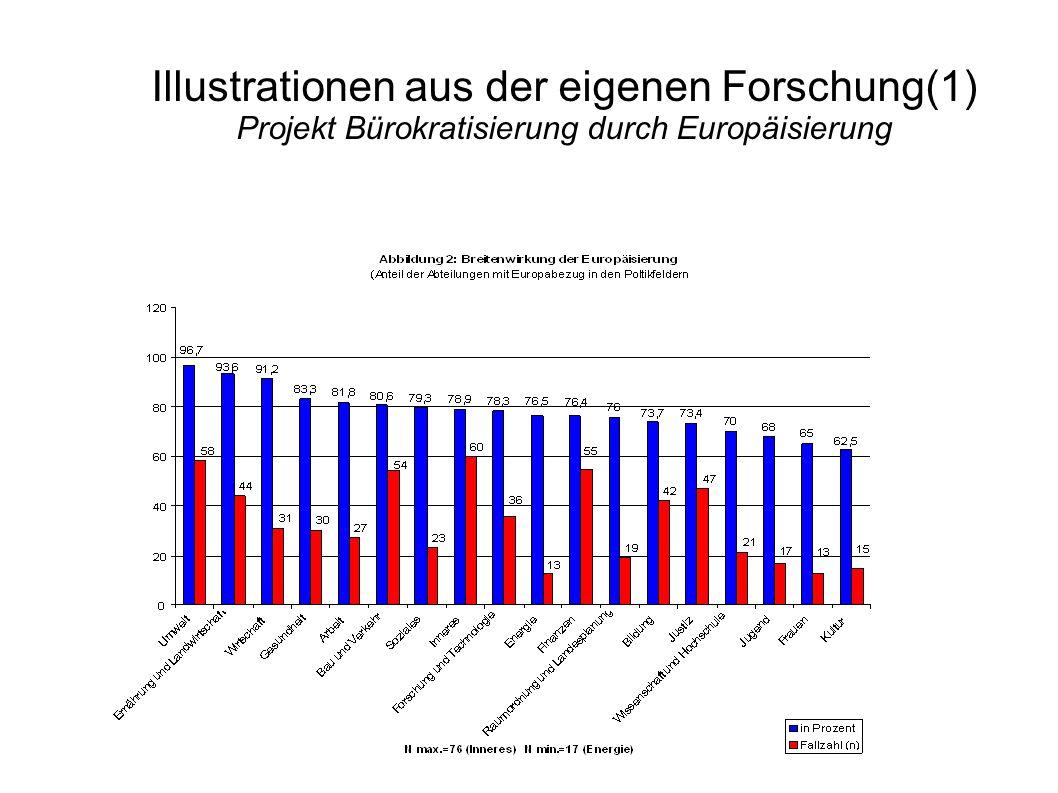 Illustrationen aus der eigenen Forschung(1) Projekt Bürokratisierung durch Europäisierung