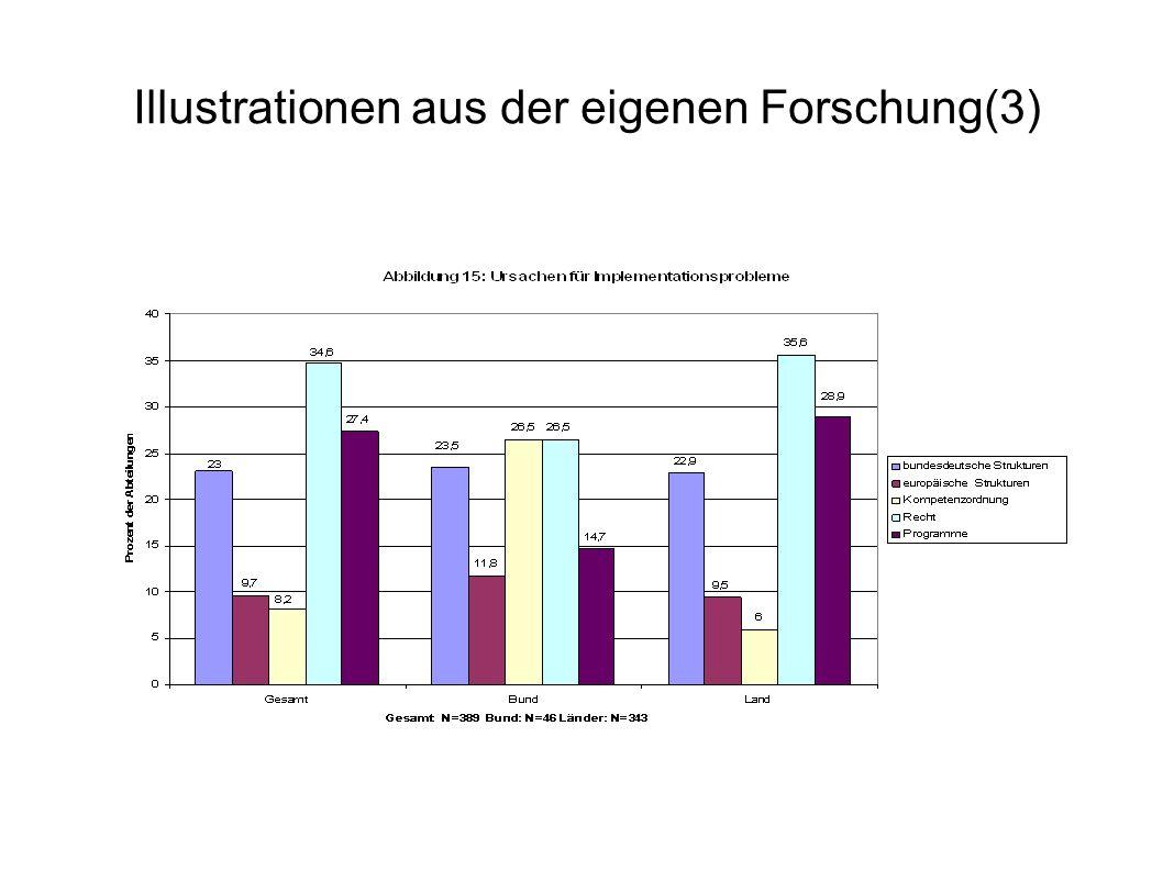 Illustrationen aus der eigenen Forschung(3)