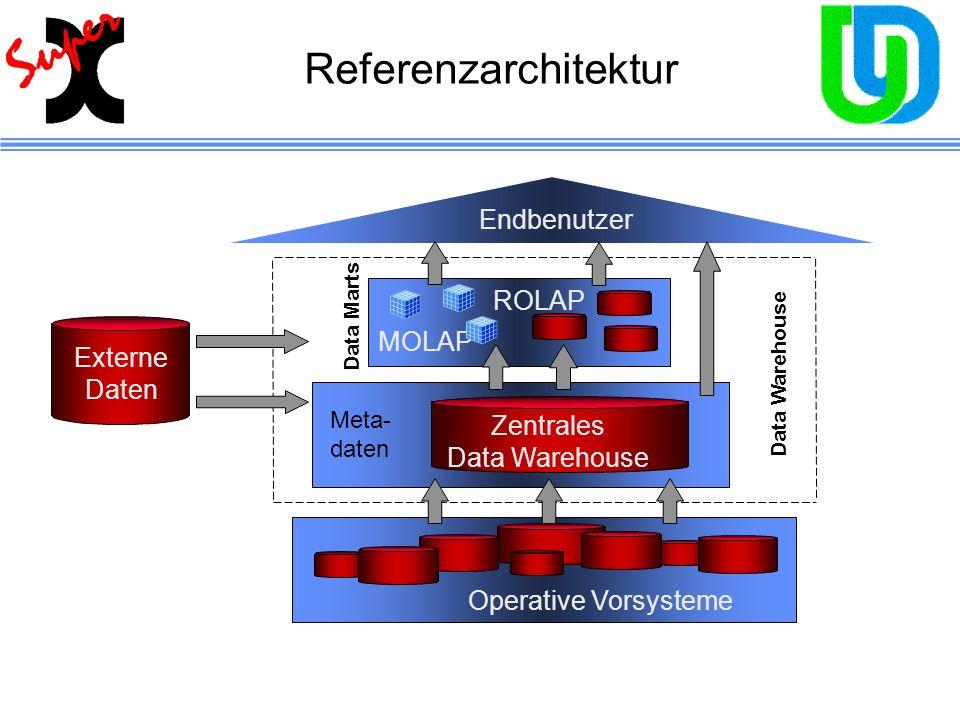 Endbenutzer MOLAP Operative Vorsysteme Zentrales Data Warehouse ROLAP Data Marts Externe Daten Data Warehouse Referenzarchitektur Meta- daten