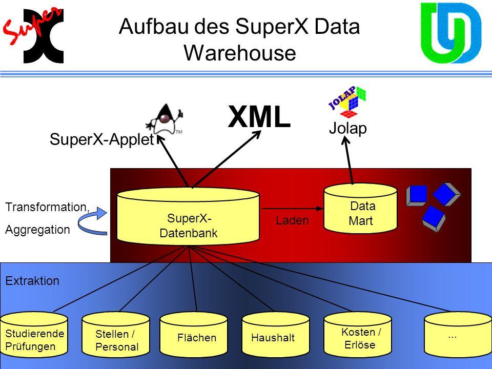 Aufbau des SuperX Data Warehouse... Data Mart Laden SuperX- Datenbank XML Studierende Prüfungen Stellen / Personal FlächenHaushalt Kosten / Erlöse...