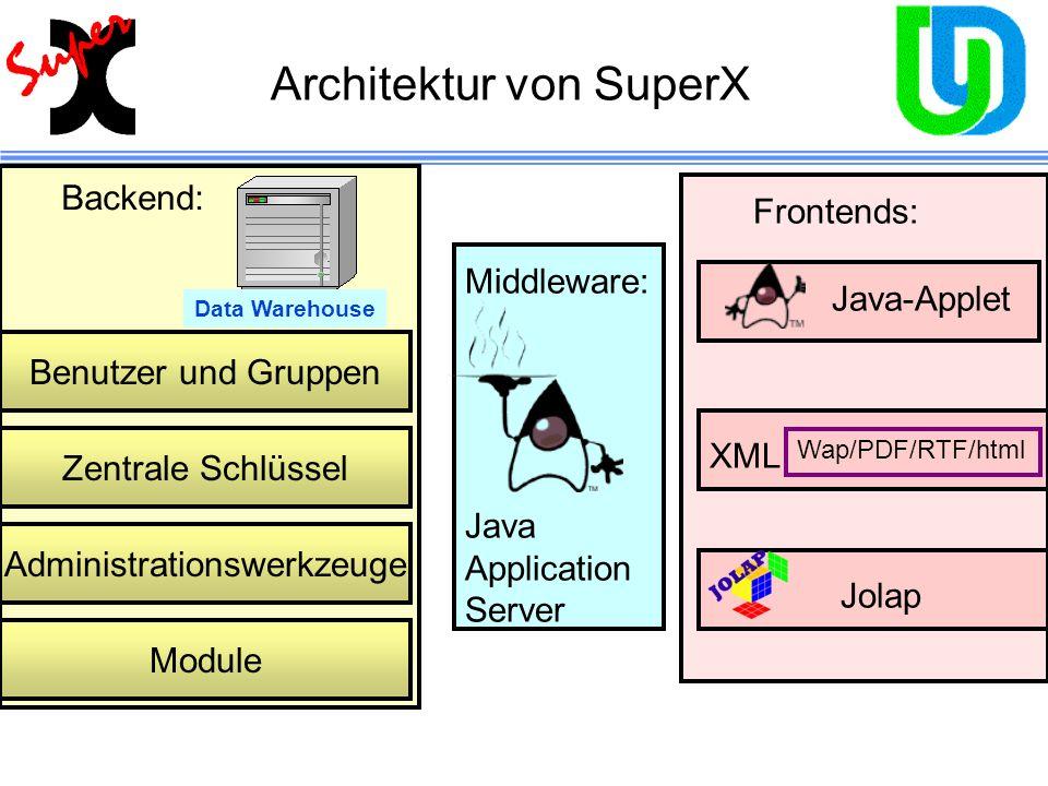 Architektur von SuperX Data Warehouse Benutzer und Gruppen Backend: Administrationswerkzeuge Zentrale Schlüssel Frontends: Module Middleware: Java App