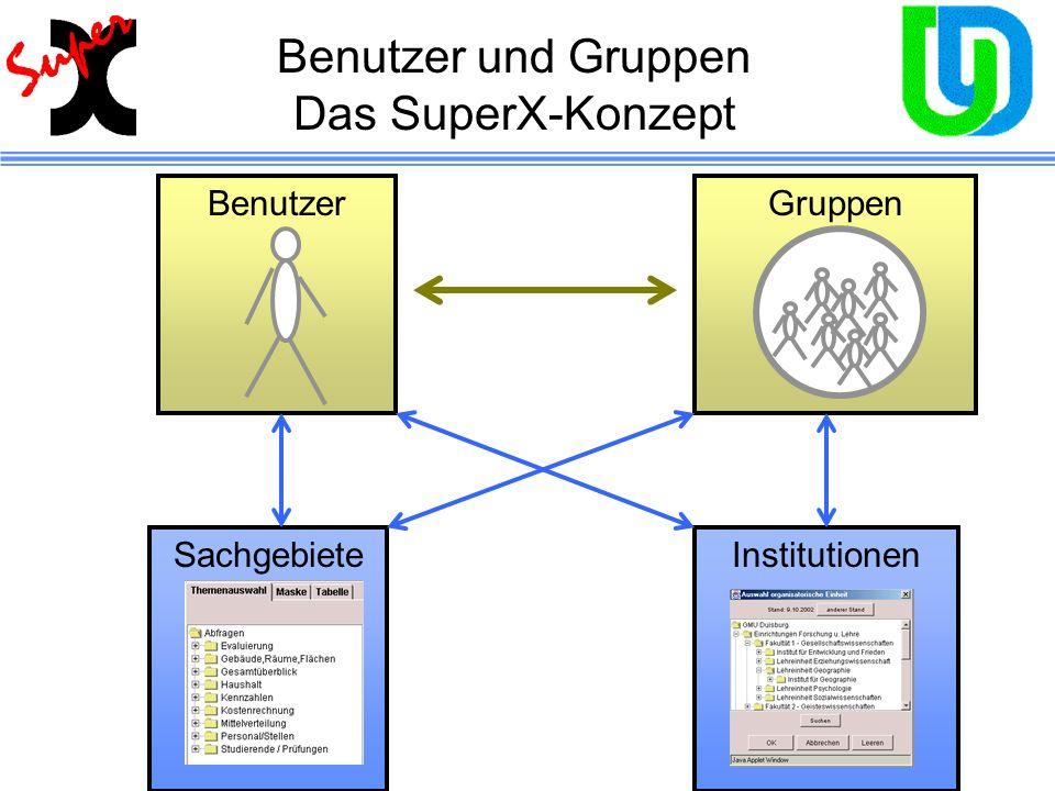 InstitutionenSachgebiete GruppenBenutzer Benutzer und Gruppen Das SuperX-Konzept