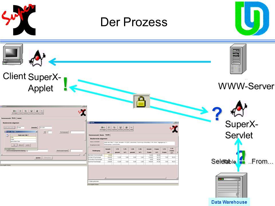 Der Prozess Client WWW-Server SuperX- Applet SuperX- Servlet Data Warehouse Select ? From... ! Table !... ! ?