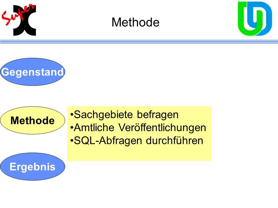Gegenstand Methode Ergebnis Sachgebiete befragen Amtliche Veröffentlichungen SQL-Abfragen durchführen Methode