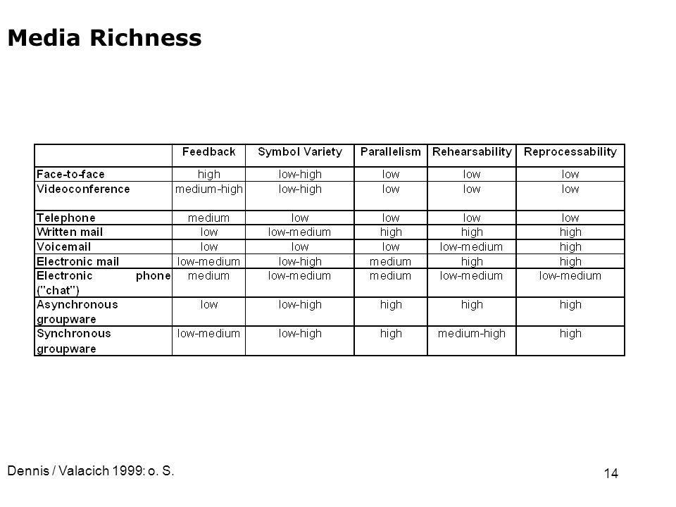 14 Media Richness Dennis / Valacich 1999: o. S.