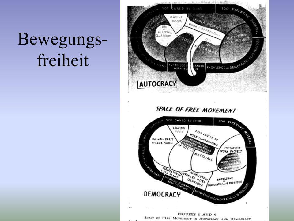 Bewegungs- freiheit