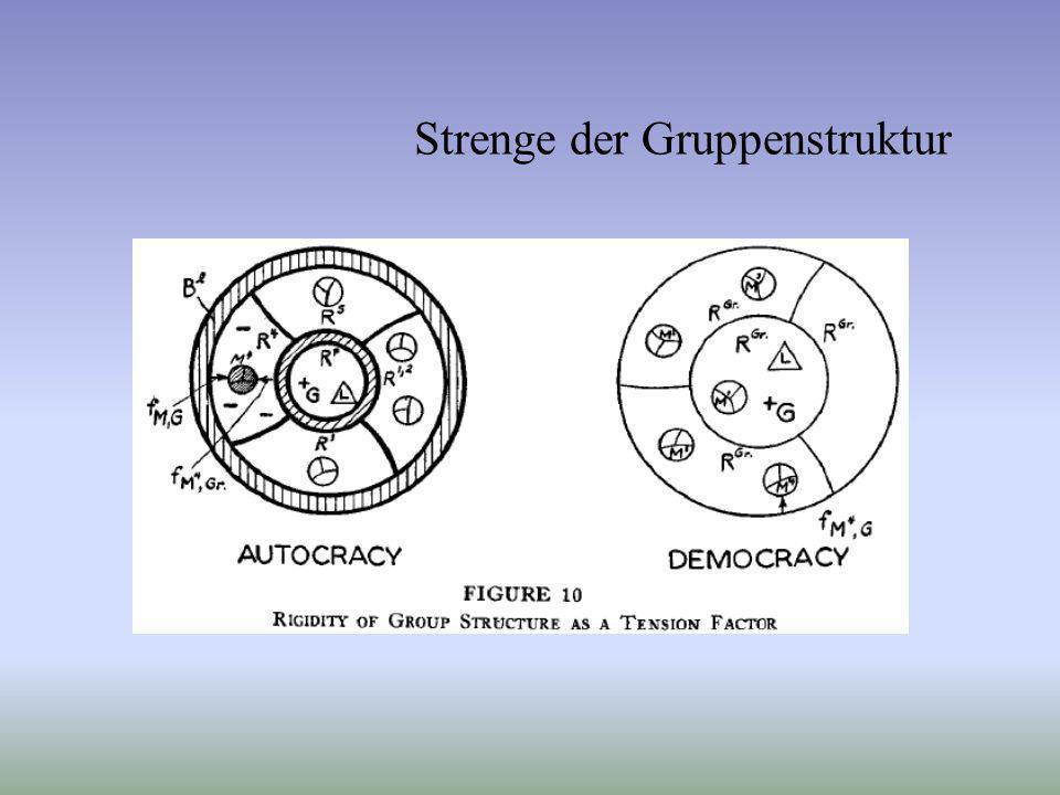 Strenge der Gruppenstruktur