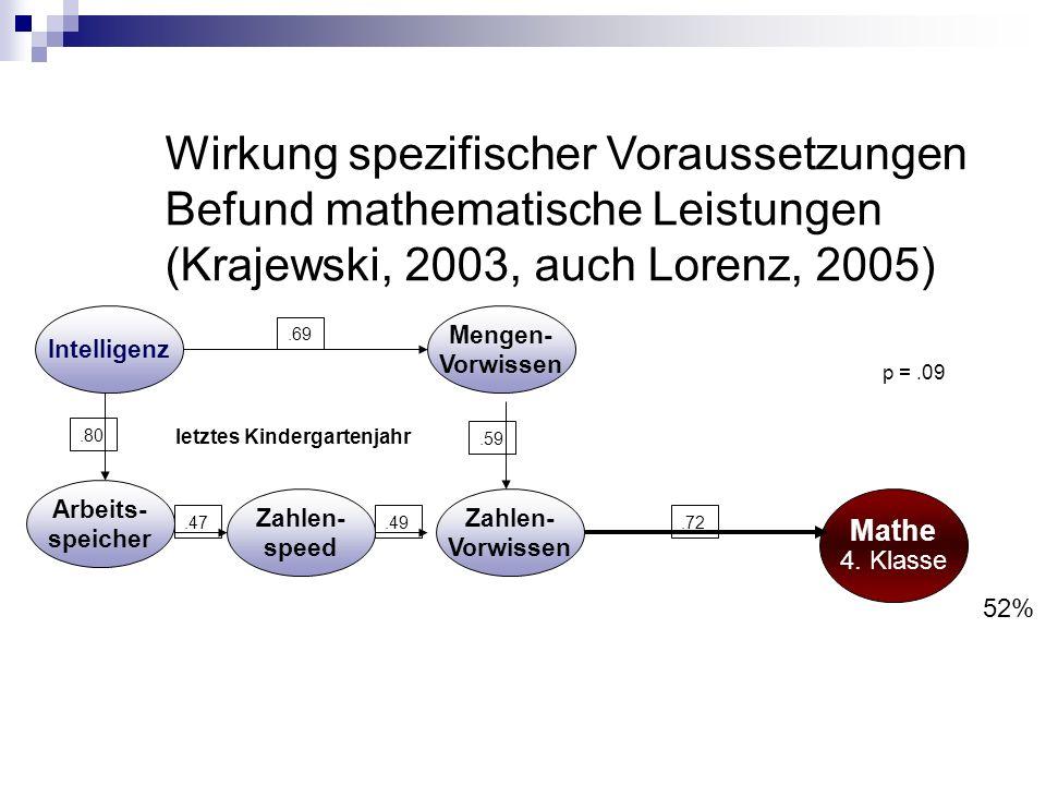 Wirkung spezifischer Voraussetzungen Befund mathematische Leistungen (Krajewski, 2003, auch Lorenz, 2005) p =.09 52% Mathe 4. Klasse Intelligenz letzt