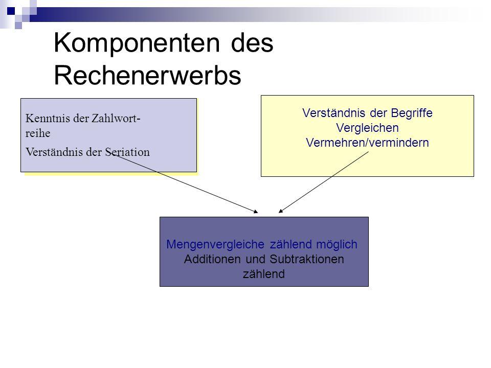 Komponenten des Rechenerwerbs Kenntnis der Zahlwortreihe Verständnis der Seriation Mengenvergleiche zählend möglich Additionen und Subtraktionen zähle