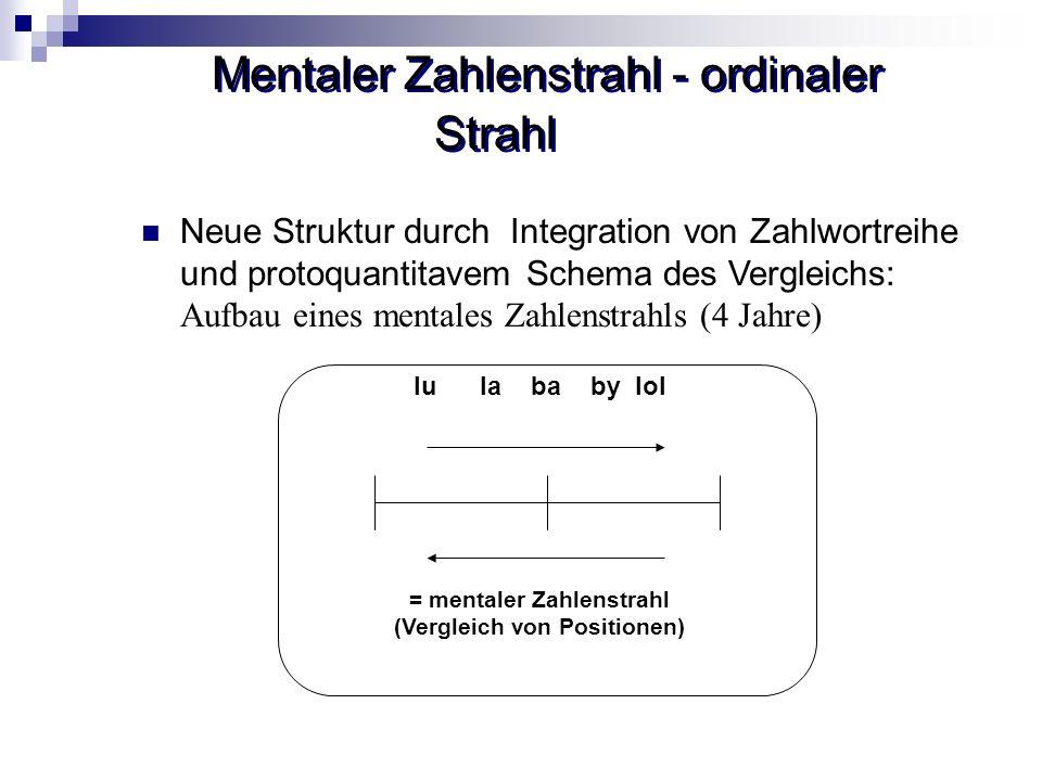 Mentaler Zahlenstrahl - ordinaler Strahl Neue Struktur durch Integration von Zahlwortreihe und protoquantitavem Schema des Vergleichs: Aufbau eines me