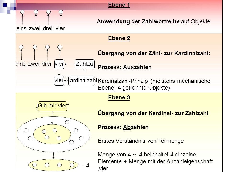 Ebene 2 Ebene 1 Anwendung der Zahlwortreihe auf Objekte Übergang von der Zähl- zur Kardinalzahl: Prozess: Auszählen Kardinalzahl-Prinzip (meistens mec