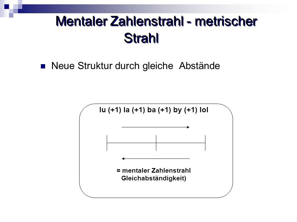 Mentaler Zahlenstrahl - metrischer Strahl Neue Struktur durch gleiche Abstände lu (+1) la (+1) ba (+1) by (+1) lol = mentaler Zahlenstrahl Gleichabstä