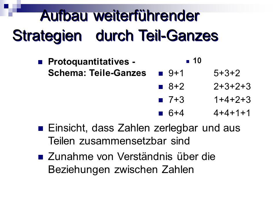 Aufbau weiterführender Strategien durch Teil-Ganzes Protoquantitatives - Schema: Teile-Ganzes 10 9+15+3+2 8+22+3+2+3 7+31+4+2+3 6+44+4+1+1 Einsicht, d