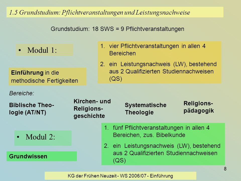 KG der Frühen Neuzeit - WS 2006/07 - Einführung 8 1.5 Grundstudium: Pflichtveranstaltungen und Leistungsnachweise Modul 1: Grundstudium: 18 SWS = 9 Pf
