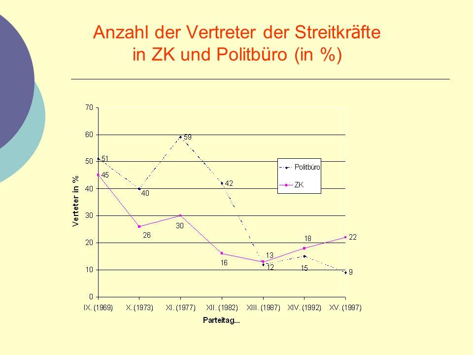 Anzahl der Vertreter der Streitkr ä fte in ZK und Politb ü ro (in %)
