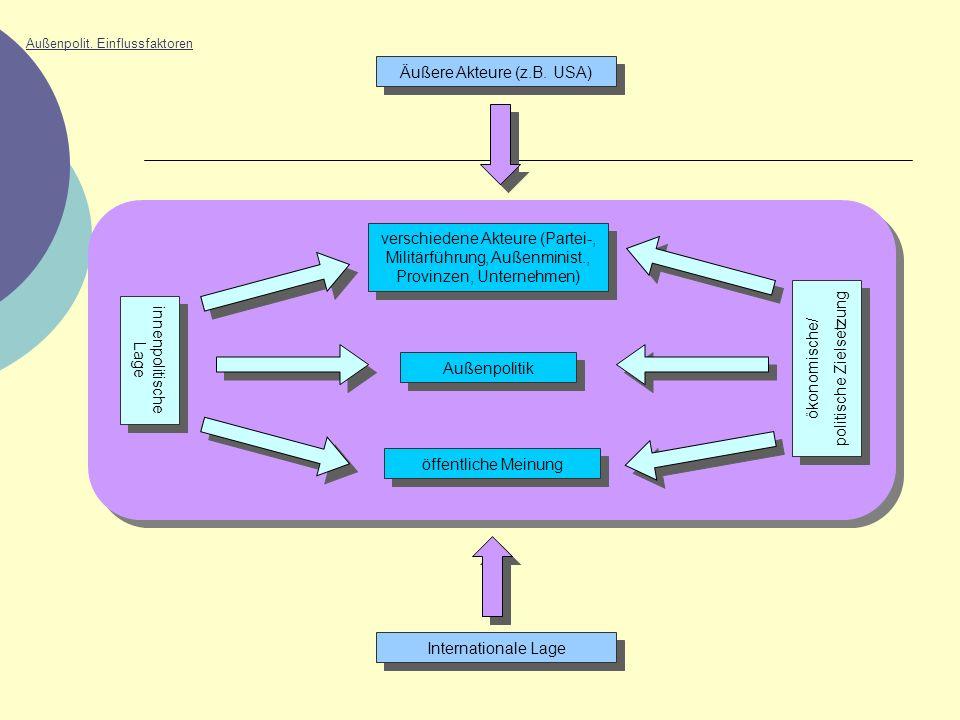 Außenpolit. Einflussfaktoren verschiedene Akteure (Partei-, Militärführung, Außenminist., Provinzen, Unternehmen) Außenpolitik öffentliche Meinung Äuß
