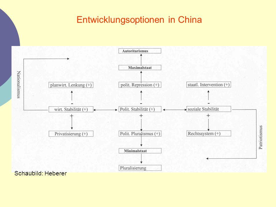 Entwicklungsoptionen in China Schaubild: Heberer