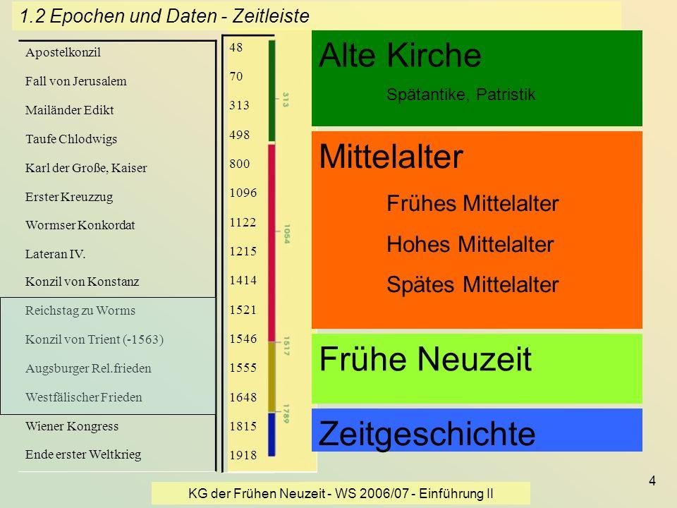 KG der Frühen Neuzeit - WS 2006/07 - Einführung II 4 Alte Kirche Spätantike, Patristik Mittelalter Frühes Mittelalter Hohes Mittelalter Spätes Mittela