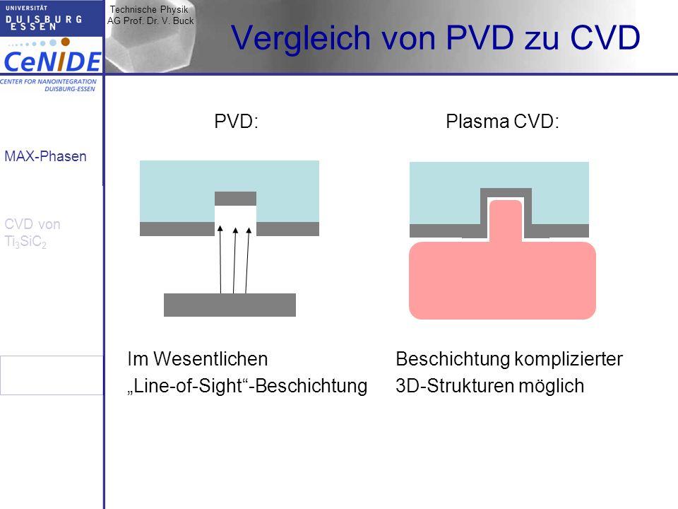 Technische Physik AG Prof. Dr. V. Buck MAX-Phasen CVD von Ti 3 SiC 2 Vergleich von PVD zu CVD Im Wesentlichen Line-of-Sight-Beschichtung Beschichtung