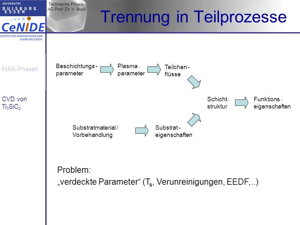 Technische Physik AG Prof. Dr. V. Buck MAX-Phasen CVD von Ti 3 SiC 2 Trennung in Teilprozesse Problem: verdeckte Parameter (T s, Verunreinigungen, EED