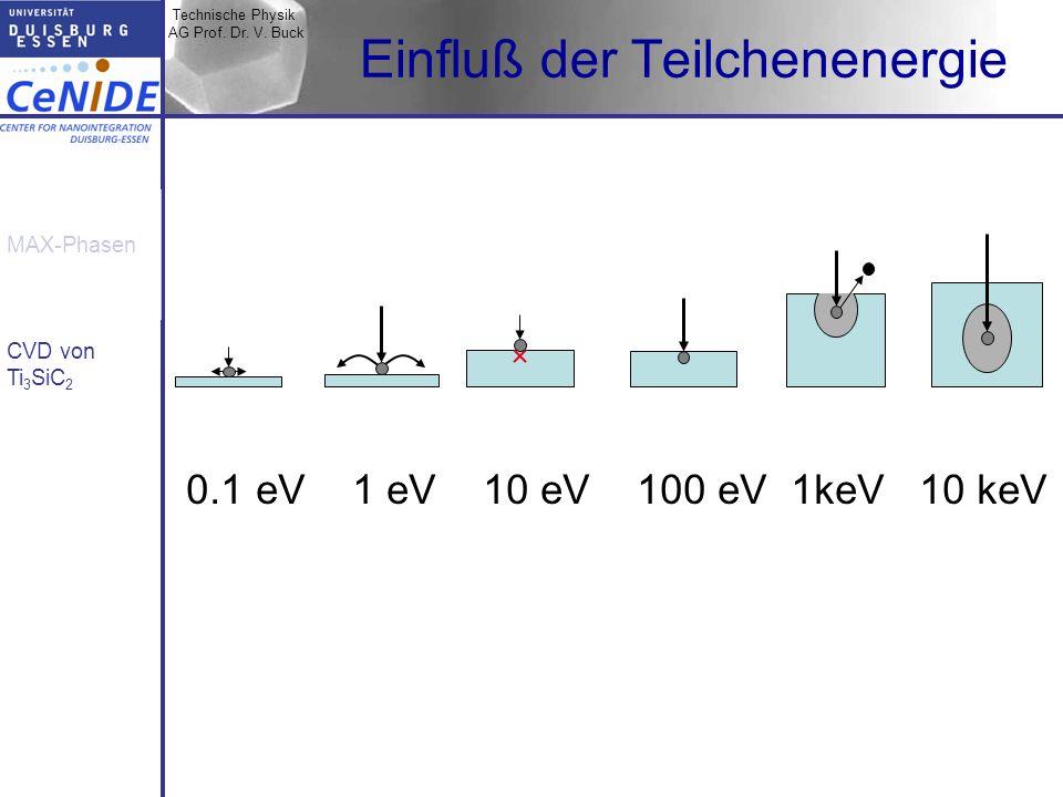 Technische Physik AG Prof. Dr. V. Buck MAX-Phasen CVD von Ti 3 SiC 2 Einfluß der Teilchenenergie 0.1 eV 1 eV 10 eV 100 eV 1keV 10 keV