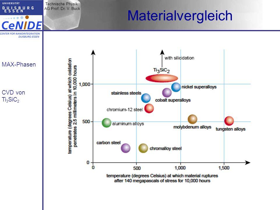 Technische Physik AG Prof. Dr. V. Buck MAX-Phasen CVD von Ti 3 SiC 2 Zusammenfassung