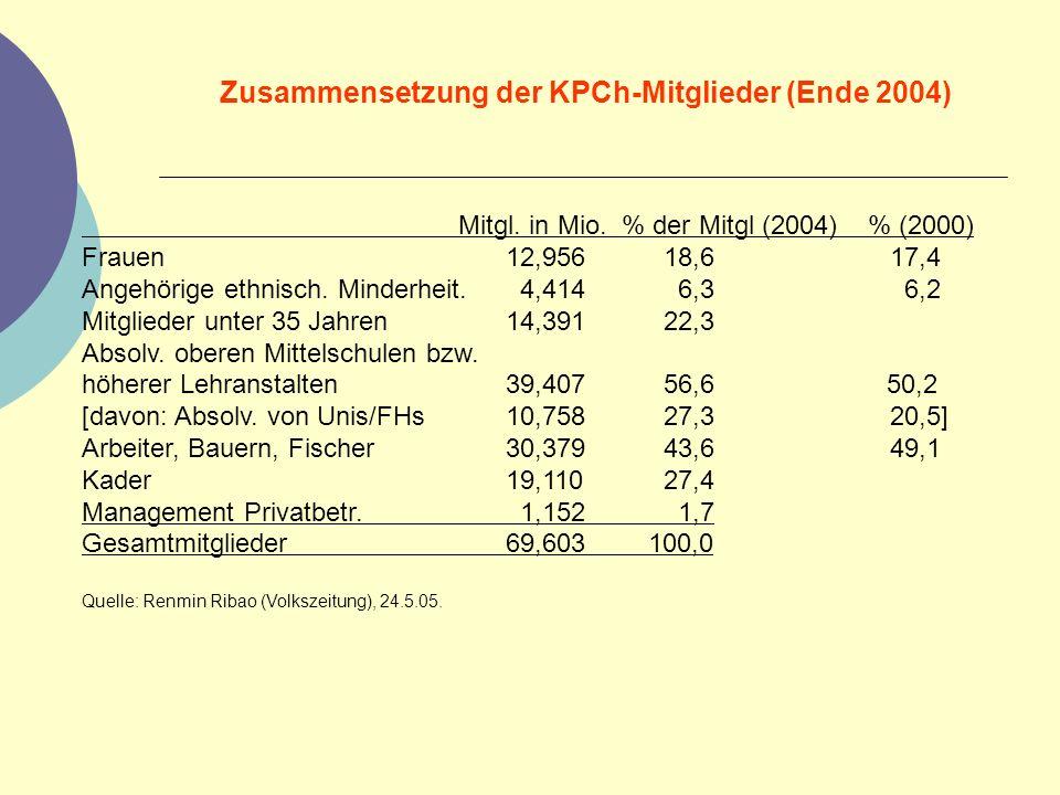 Zusammensetzung der KPCh-Mitglieder (Ende 2004) Mitgl. in Mio. % der Mitgl (2004) % (2000) Frauen12,956 18,6 17,4 Angehörige ethnisch. Minderheit. 4,4