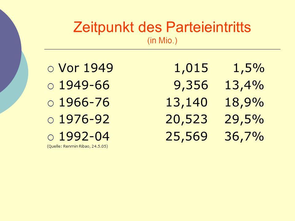 Zeitpunkt des Parteieintritts (in Mio.) Vor 1949 1,015 1,5% 1949-66 9,35613,4% 1966-7613,14018,9% 1976-9220,52329,5% 1992-0425,56936,7% (Quelle: Renmi