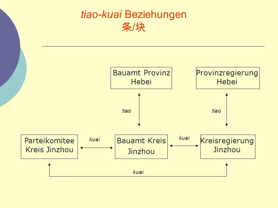 tiao-kuai Beziehungen / Bauamt Provinz Hebei Provinzregierung Hebei Parteikomitee Kreis Jinzhou Bauamt Kreis Jinzhou Kreisregierung Jinzhou kuai tiao