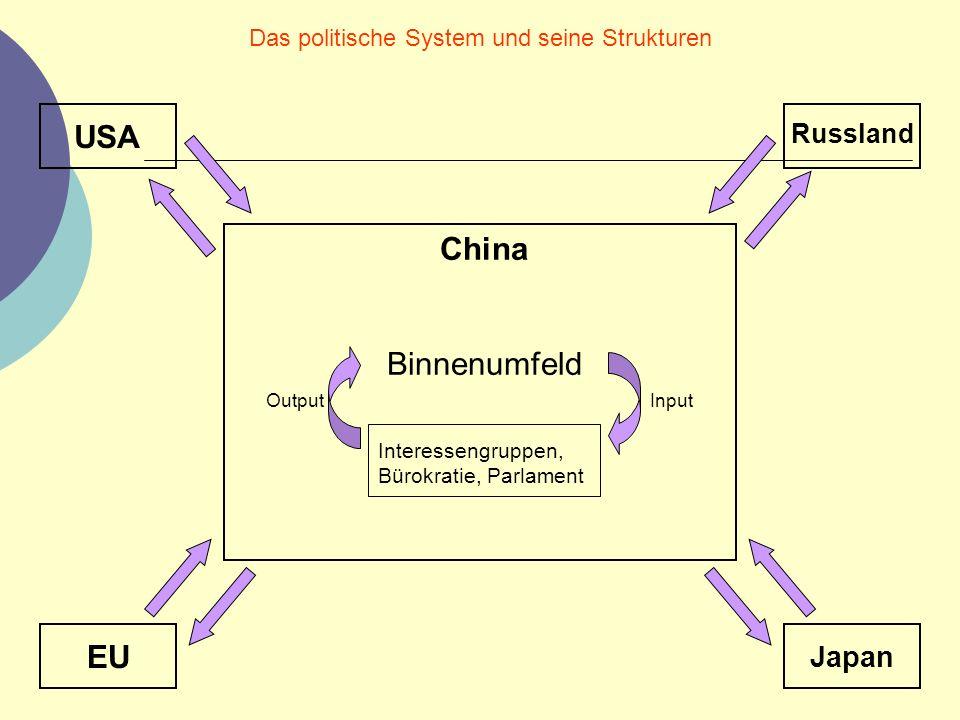 Das politische System und seine Strukturen China Binnenumfeld OutputInput Interessengruppen, Bürokratie, Parlament USA Russland EU Japan