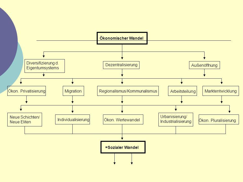 Ö konomischer Wandel (Schaubild) Ökonomischer Wandel Diversifizierung d. Eigentumsystems Dezentralisierung Außenöffnung Ökon. PrivatisierungMigrationR