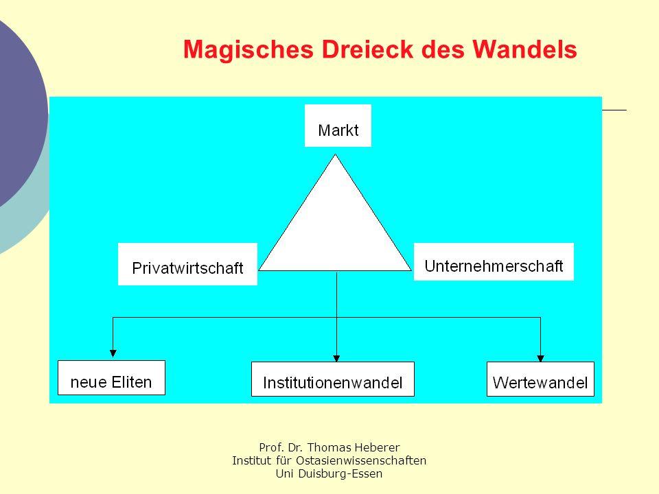 Prof. Dr. Thomas Heberer Institut für Ostasienwissenschaften Uni Duisburg-Essen Magisches Dreieck des Wandels