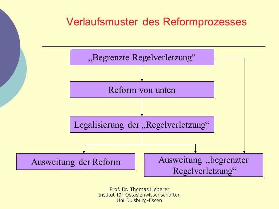 Prof. Dr. Thomas Heberer Institut für Ostasienwissenschaften Uni Duisburg-Essen Verlaufsmuster des Reformprozesses Begrenzte Regelverletzung Reform vo