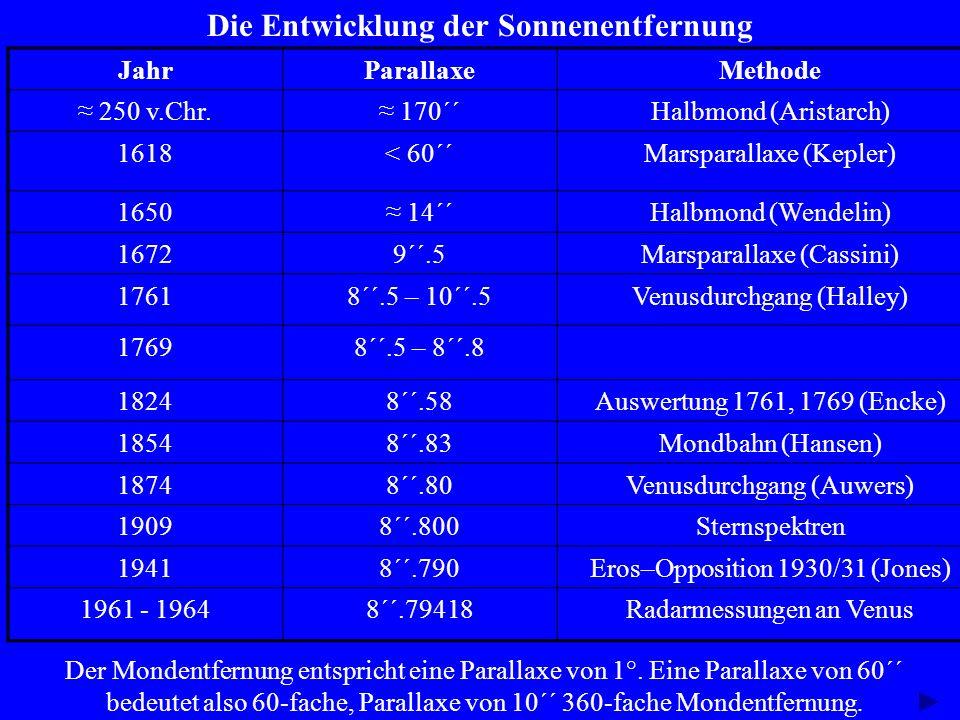 Die Entwicklung der Sonnenentfernung JahrParallaxeMethode 250 v.Chr. 170´´Halbmond (Aristarch) 1618< 60´´Marsparallaxe (Kepler) 1650 14´´Halbmond (Wen