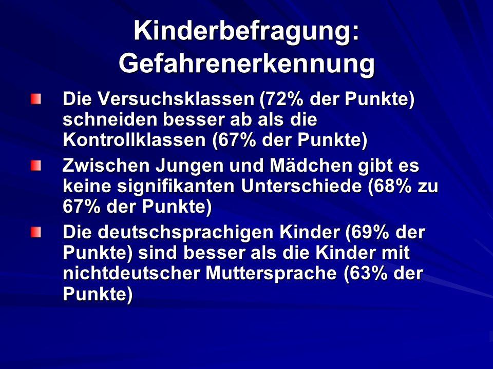 Kinderbefragung: Gefahrenerkennung Die Versuchsklassen (72% der Punkte) schneiden besser ab als die Kontrollklassen (67% der Punkte) Zwischen Jungen u