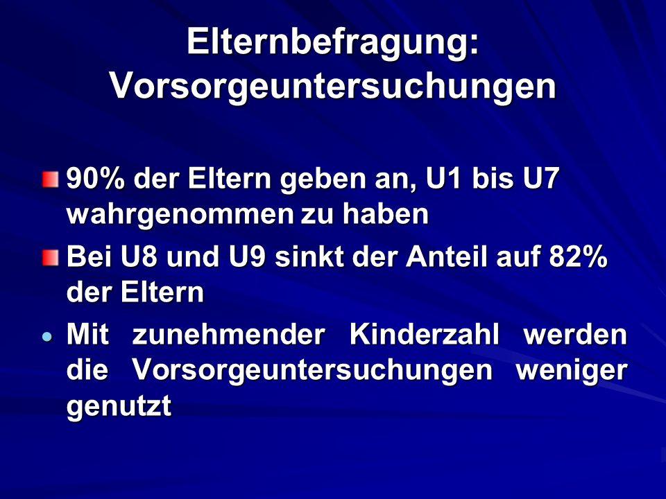 Elternbefragung: Vorsorgeuntersuchungen 90% der Eltern geben an, U1 bis U7 wahrgenommen zu haben Bei U8 und U9 sinkt der Anteil auf 82% der Eltern Mit