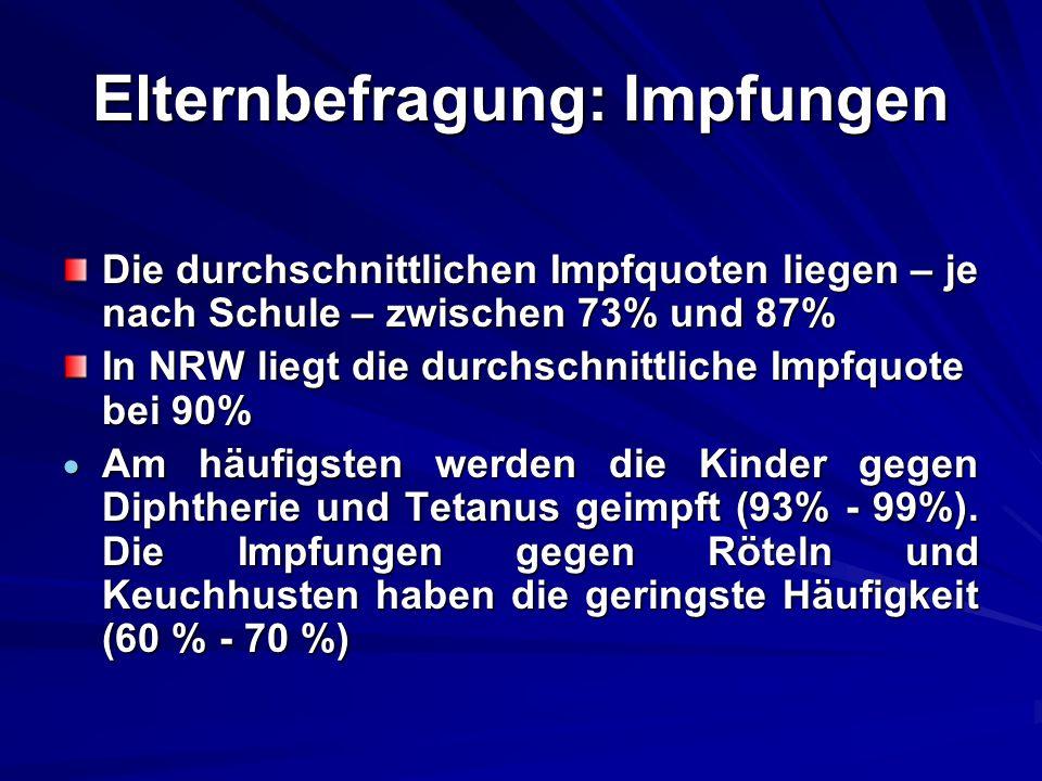 Elternbefragung: Impfungen Die durchschnittlichen Impfquoten liegen – je nach Schule – zwischen 73% und 87% In NRW liegt die durchschnittliche Impfquo