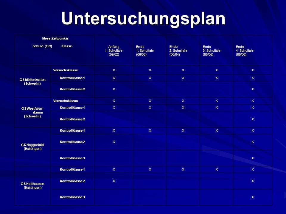 Untersuchungsplan Mess-Zeitpunkte Mess-Zeitpunkte Schule (Ort) Klasse Schule (Ort) Klasse Anfang 1. Schuljahr (09/02)Ende (06/03)Ende 2. Schuljahr (06