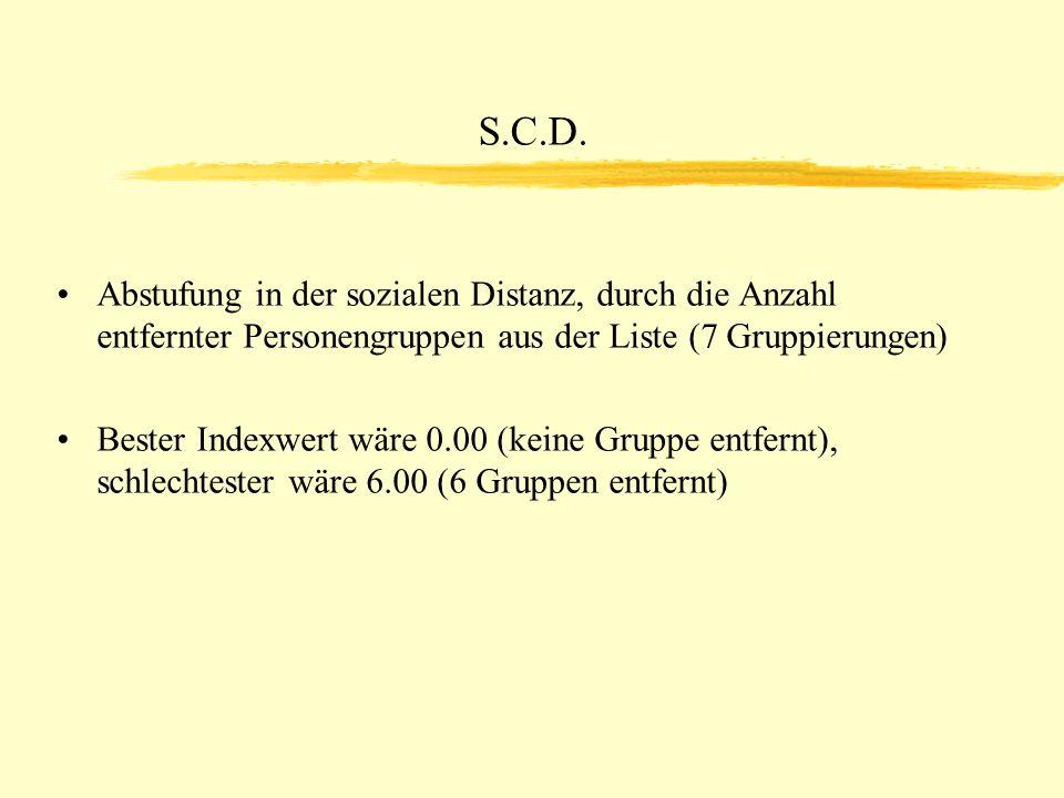 S.C.D. Abstufung in der sozialen Distanz, durch die Anzahl entfernter Personengruppen aus der Liste (7 Gruppierungen) Bester Indexwert wäre 0.00 (kein