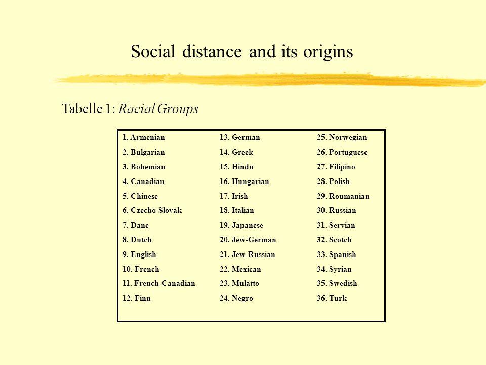 Social distance and its origins Tabelle 1: Racial Groups 1. Armenian13. German25. Norwegian 2. Bulgarian14. Greek26. Portuguese 3. Bohemian15. Hindu27