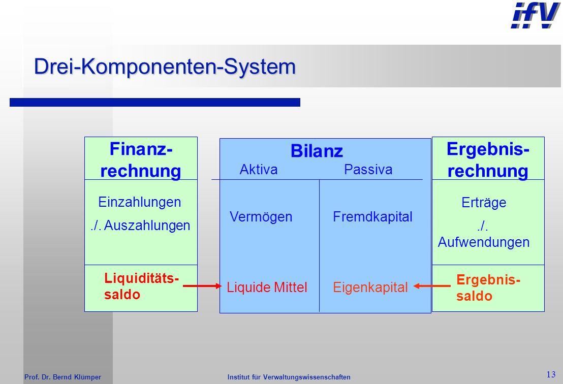 Institut für Verwaltungswissenschaften Prof. Dr. Bernd Klümper 12 Erfahrungen mit der Finanzplanung /-rechnung Keine neuen Erfahrungen, da Identität m