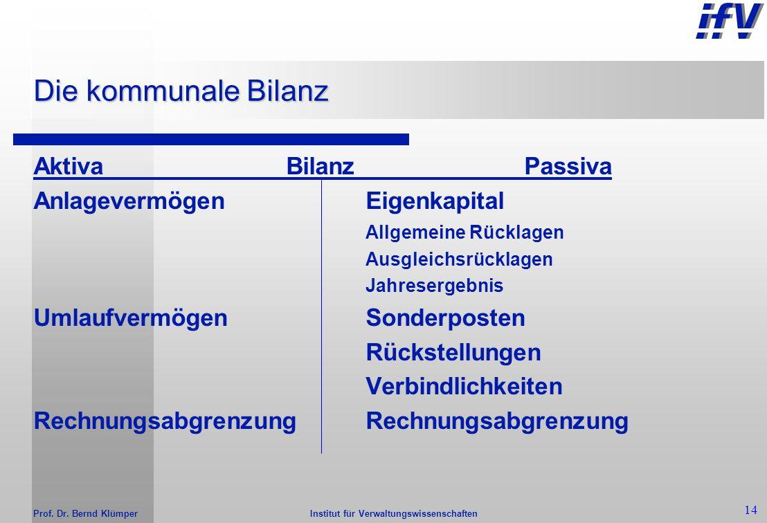 Institut für Verwaltungswissenschaften Prof. Dr. Bernd Klümper 13 Drei-Komponenten-System Finanz- rechnung Bilanz Aktiva Passiva Einzahlungen./. Ausza