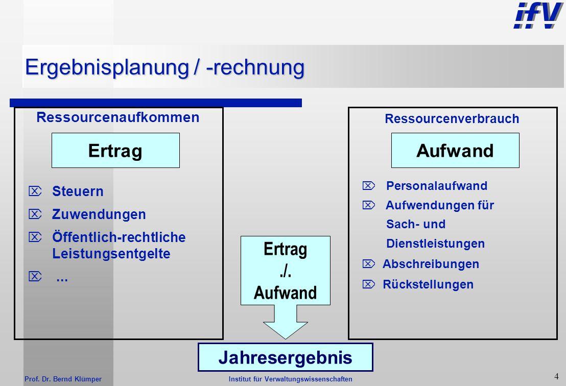 Institut für Verwaltungswissenschaften Prof. Dr. Bernd Klümper 3 Drei-Komponenten-System Finanz- rechnung Einzahlungen./. Auszahlungen Ergebnis- rechn