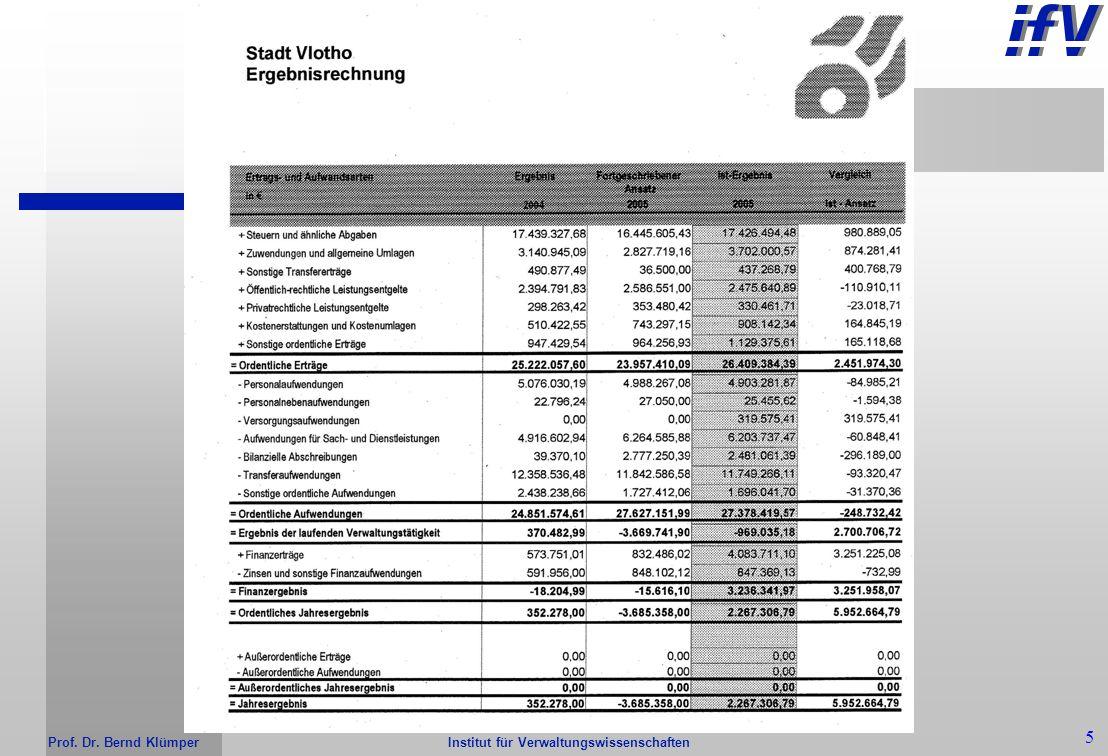 Institut für Verwaltungswissenschaften Prof. Dr. Bernd Klümper 4 Ergebnisplanung / -rechnung Ressourcenaufkommen Steuern Zuwendungen Öffentlich-rechtl