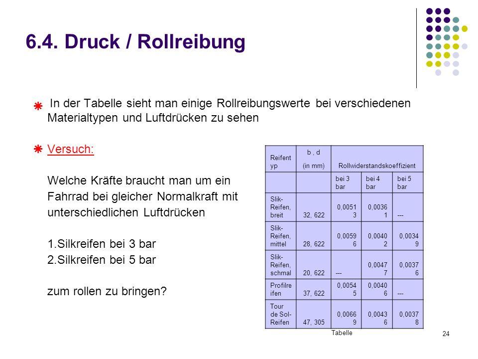 24 6.4. Druck / Rollreibung In der Tabelle sieht man einige Rollreibungswerte bei verschiedenen Materialtypen und Luftdrücken zu sehen Versuch: Welche