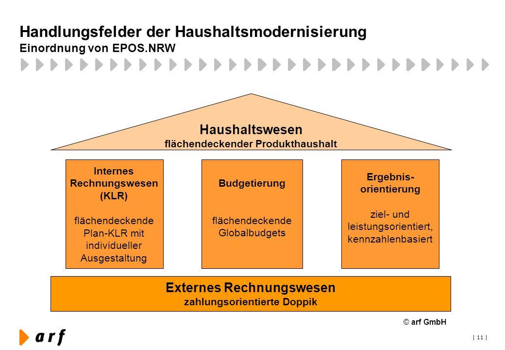 | 11 | Budgetierung flächendeckende Globalbudgets Handlungsfelder der Haushaltsmodernisierung Einordnung von EPOS.NRW Externes Rechnungswesen zahlungs
