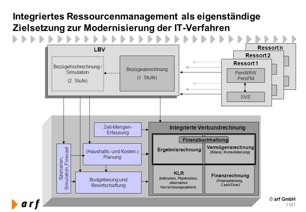 | 12 | Integriertes Ressourcenmanagement als eigenständige Zielsetzung zur Modernisierung der IT-Verfahren (Haushalts- und Kosten-) Planung Budgetieru