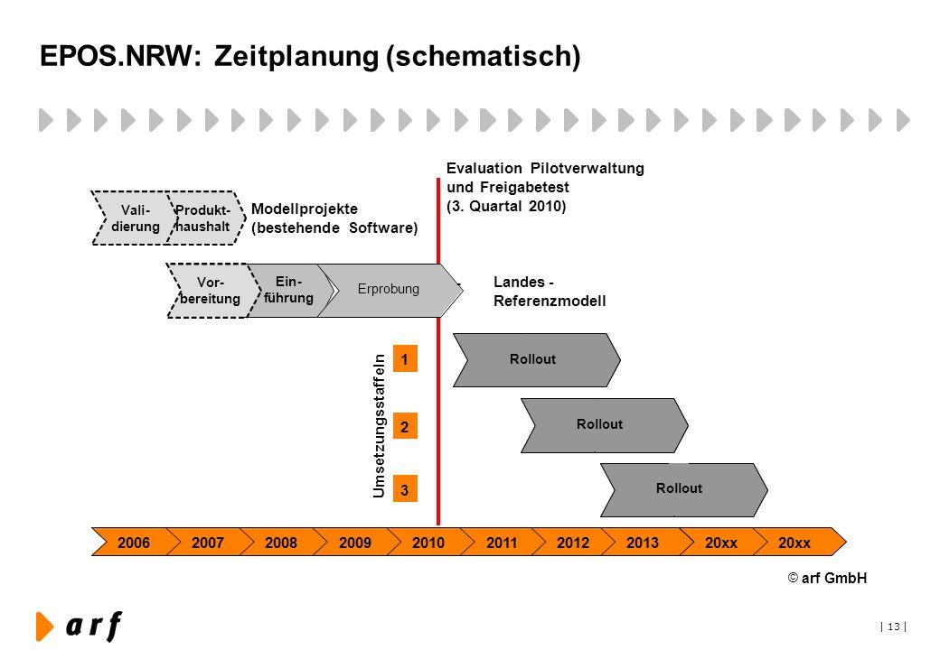 | 13 | EPOS.NRW: Zeitplanung (schematisch) © arf GmbH