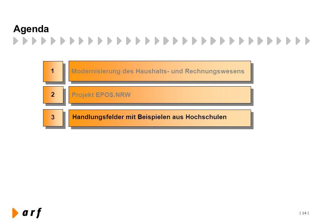 | 14 | Agenda 1 3 2 Modernisierung des Haushalts- und Rechnungswesens Handlungsfelder mit Beispielen aus Hochschulen Projekt EPOS.NRW