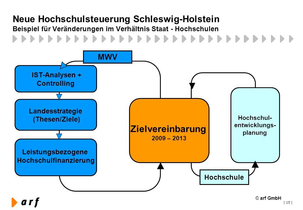 | 15 | Neue Hochschulsteuerung Schleswig-Holstein Beispiel für Veränderungen im Verhältnis Staat - Hochschulen Zielvereinbarung 2009 – 2013 MWV Hochsc